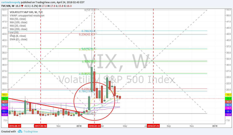 $VIX, bearish, chart
