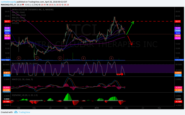 $ITCI, swing trading, setup
