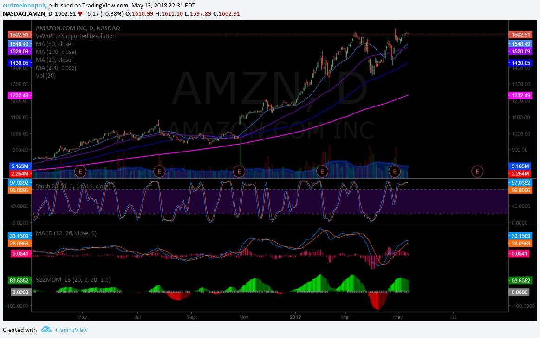 $AMZN, stock, chart