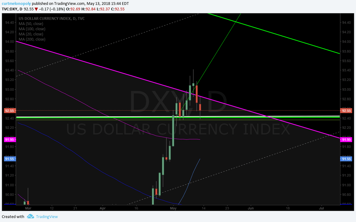 $DXY, algorithm, geometric, model