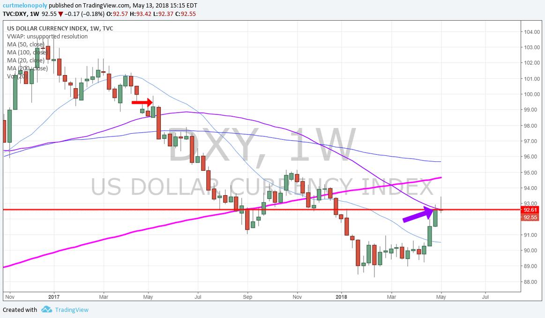 Weekly, dollar, chart