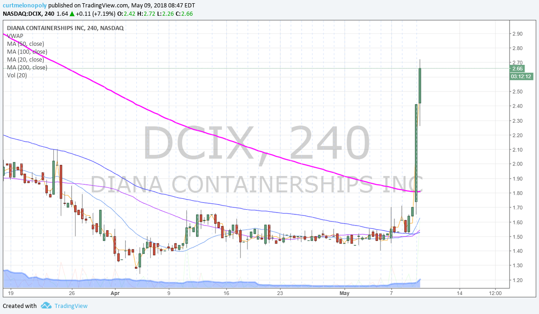 $DCIX, premarket, trading, plan