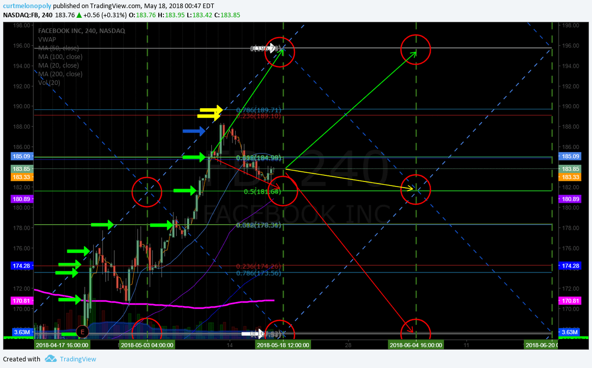 $FB, price targets, swing trade
