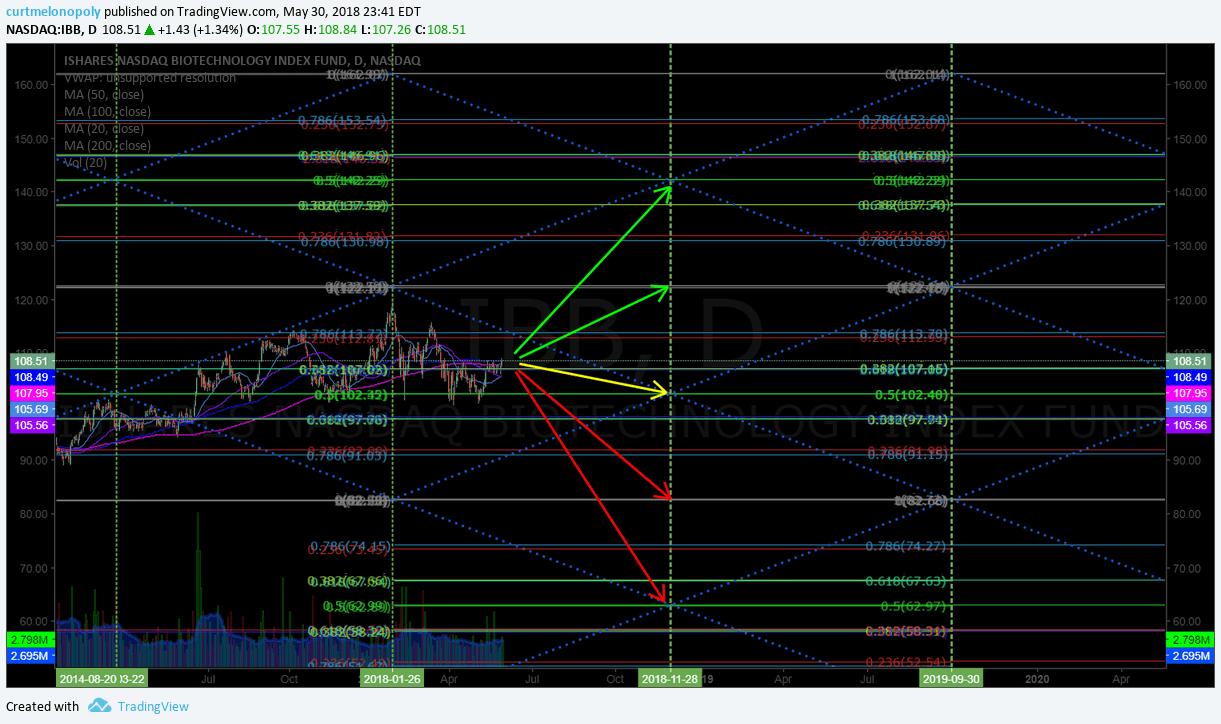 $IBB, chart