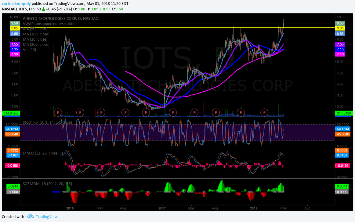 $IOTS signalling long side bias on break-out trade if it closes over 9.00 today. Scale if close over 9.00 3 consequtive days.