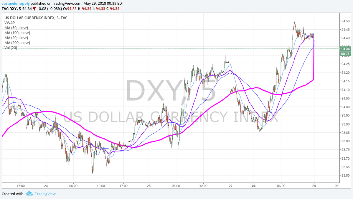 5 Min, $DXY, chart