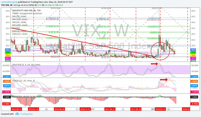 Volatility, weekly, chart