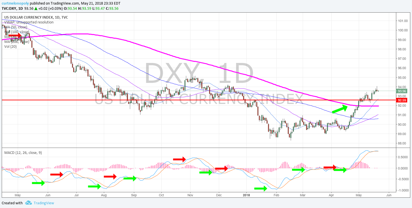 USD, Dollar, $DXY, Daily, Chart