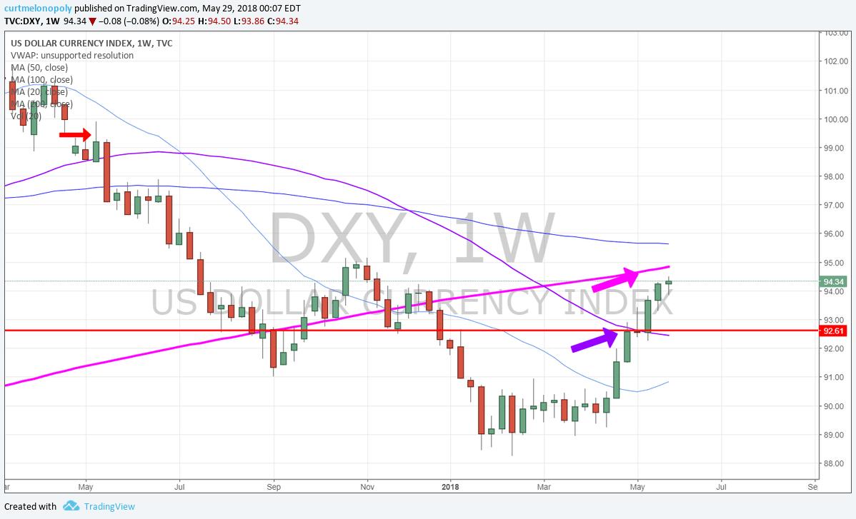 $DXY, USD, Dollar, Chart