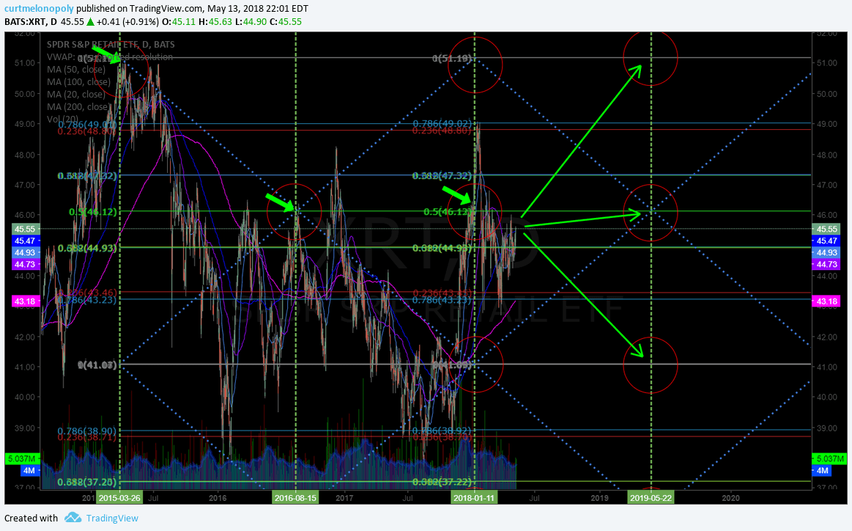 $XRT, swing trade, chart