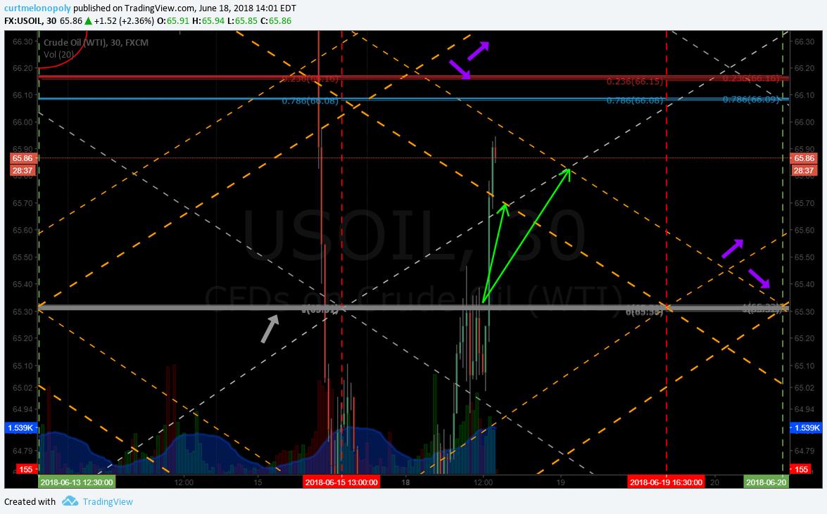 Oil, trading, Algorithm, alerts, price target