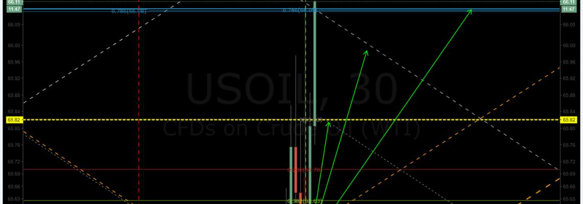 Oil, trading, targets, algorithm