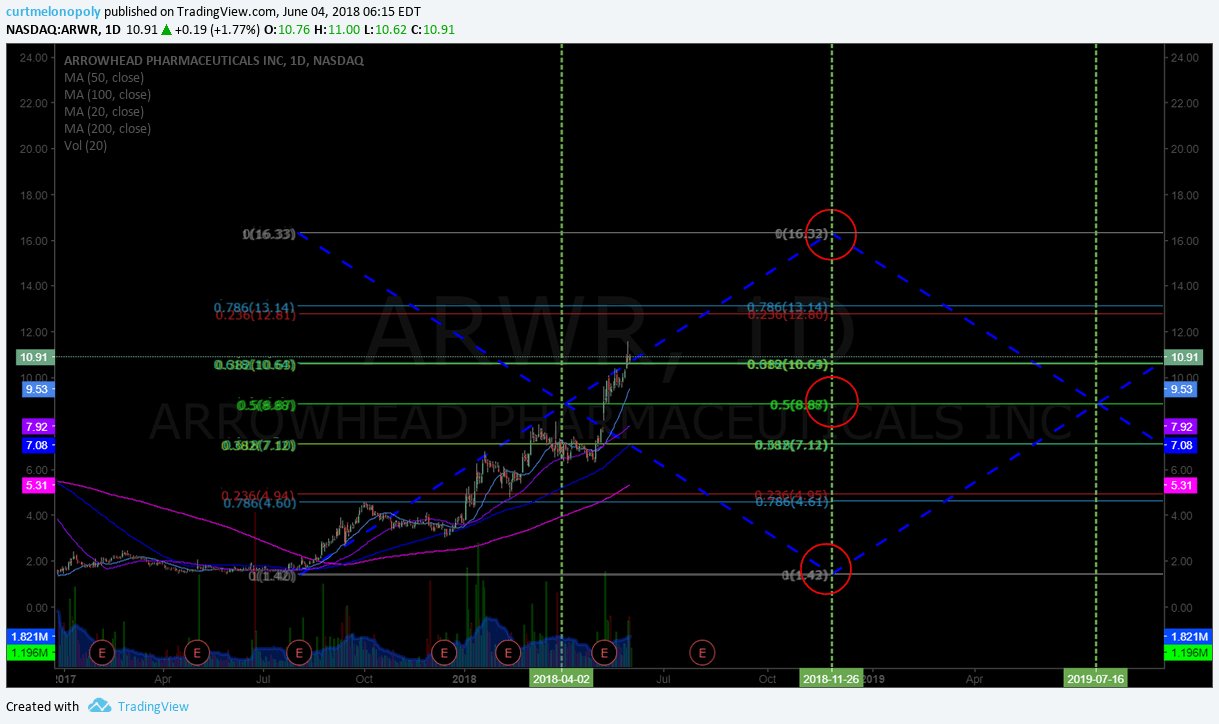 $ARWR, Daily, Chart, Swing Trade