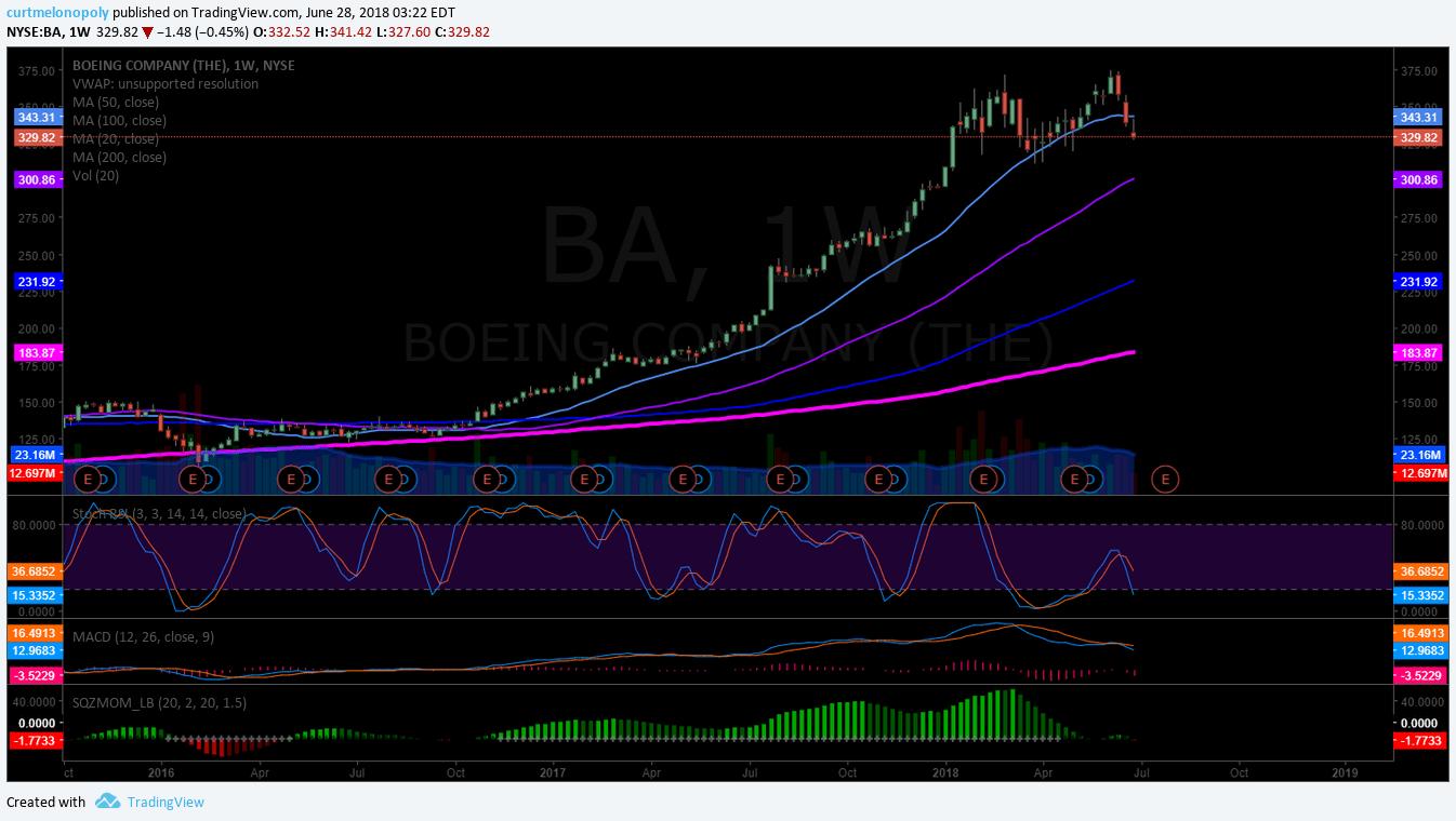 Boeing, chart, BA