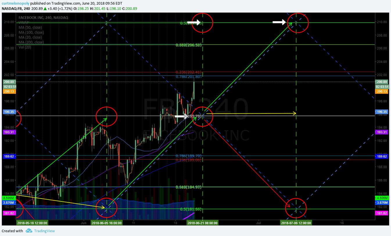 $FB, chart