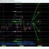 premarket, trading, plan, $GOOGL