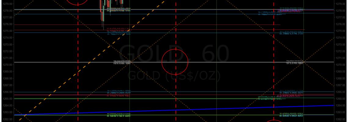 Gold, down channel, algorithm
