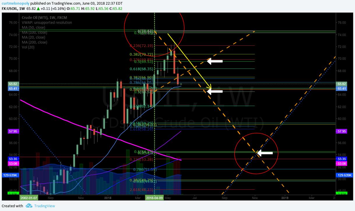 Oil, weekly, chart, Fibonacci, retracement