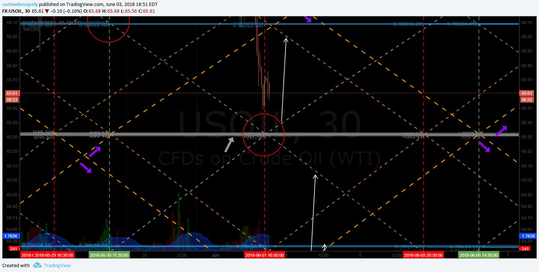 Oil, trading, plan, long, 2