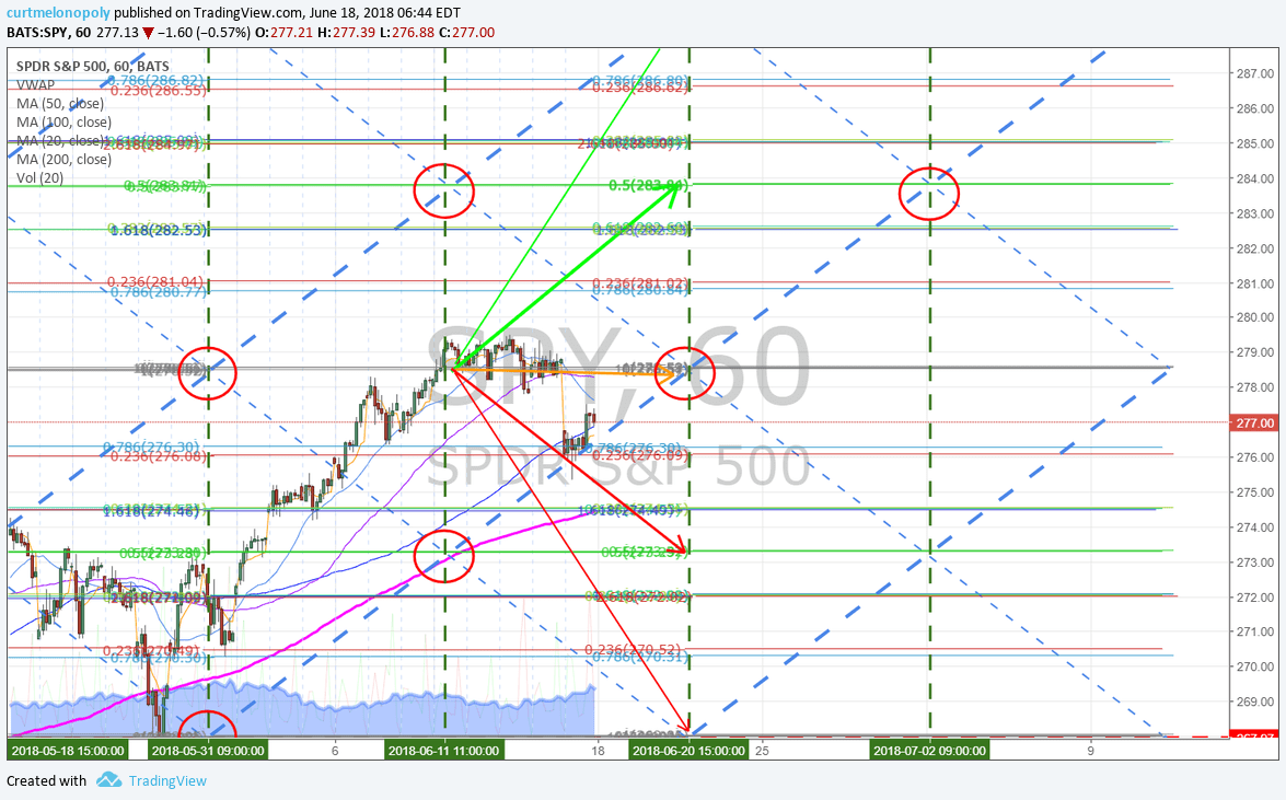 SPY, algoritm, 50 min, chart