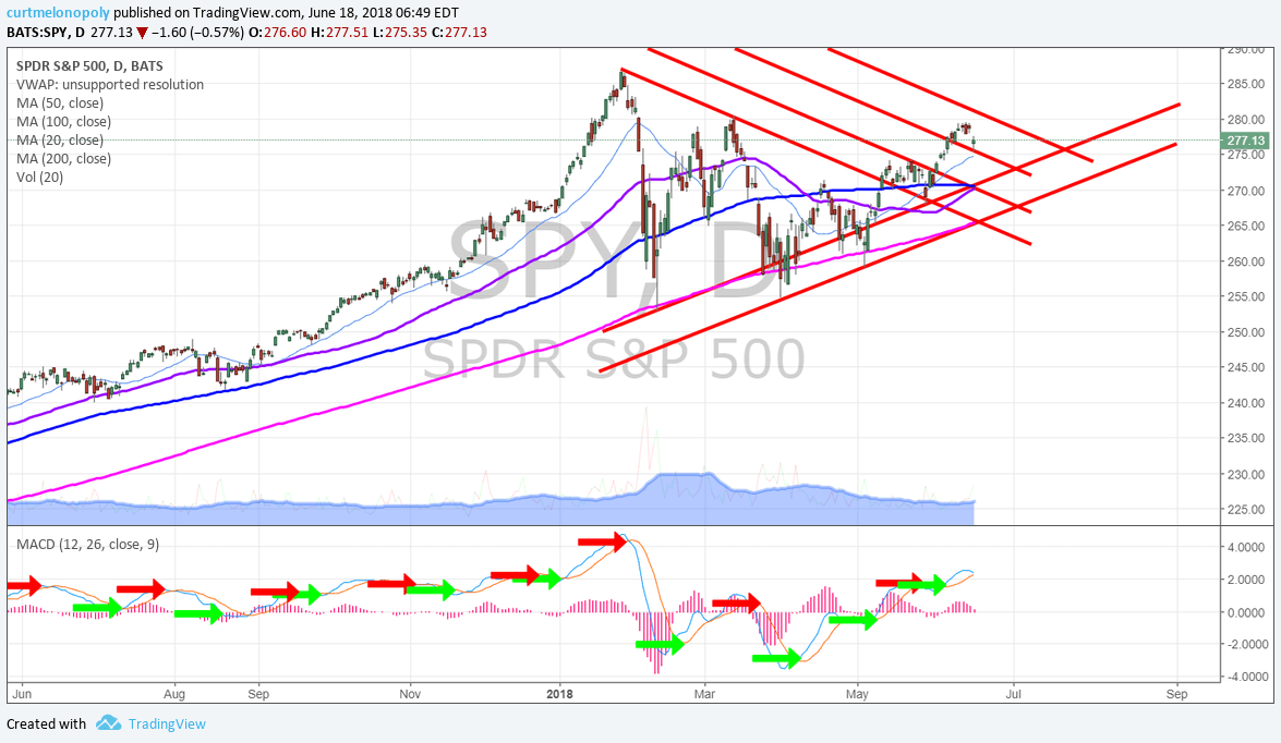 SPY, daily, chart, MACD, trend lines