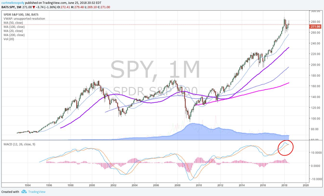SPY, chart