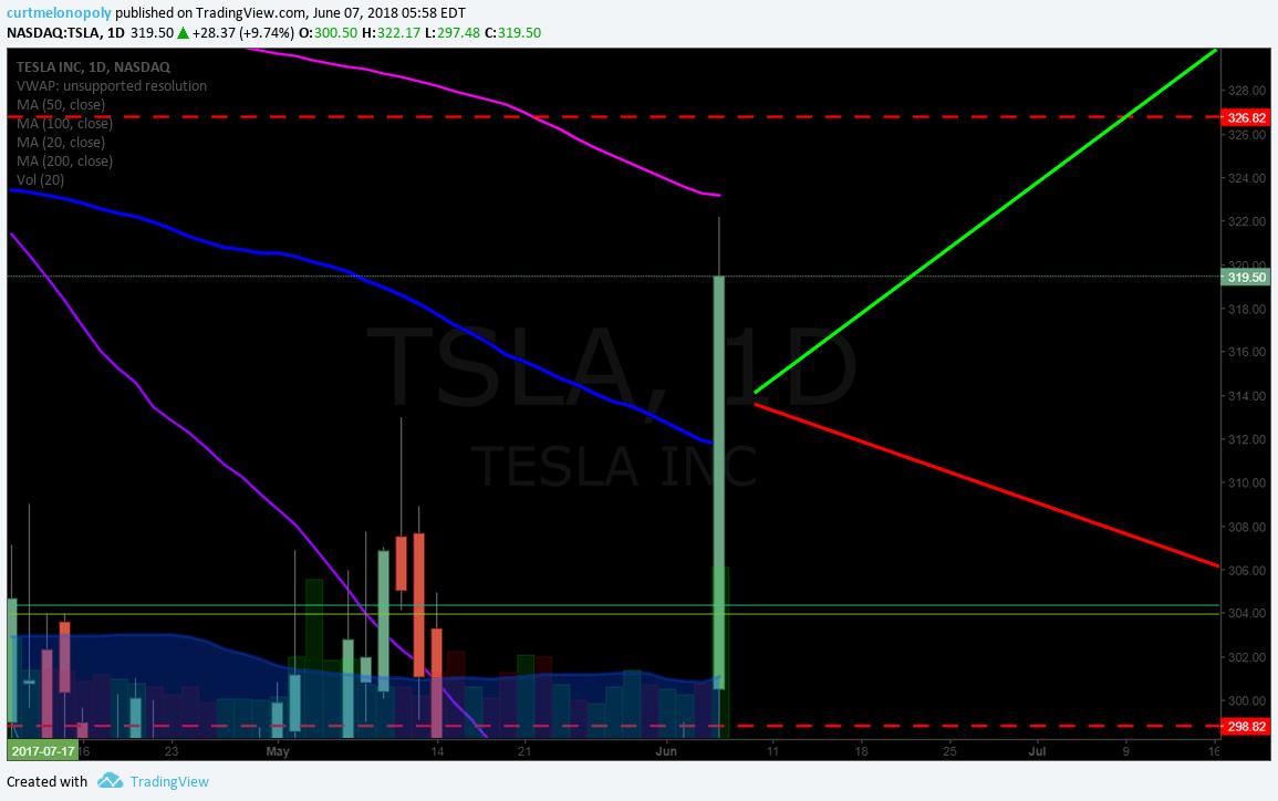 TSLA, chart