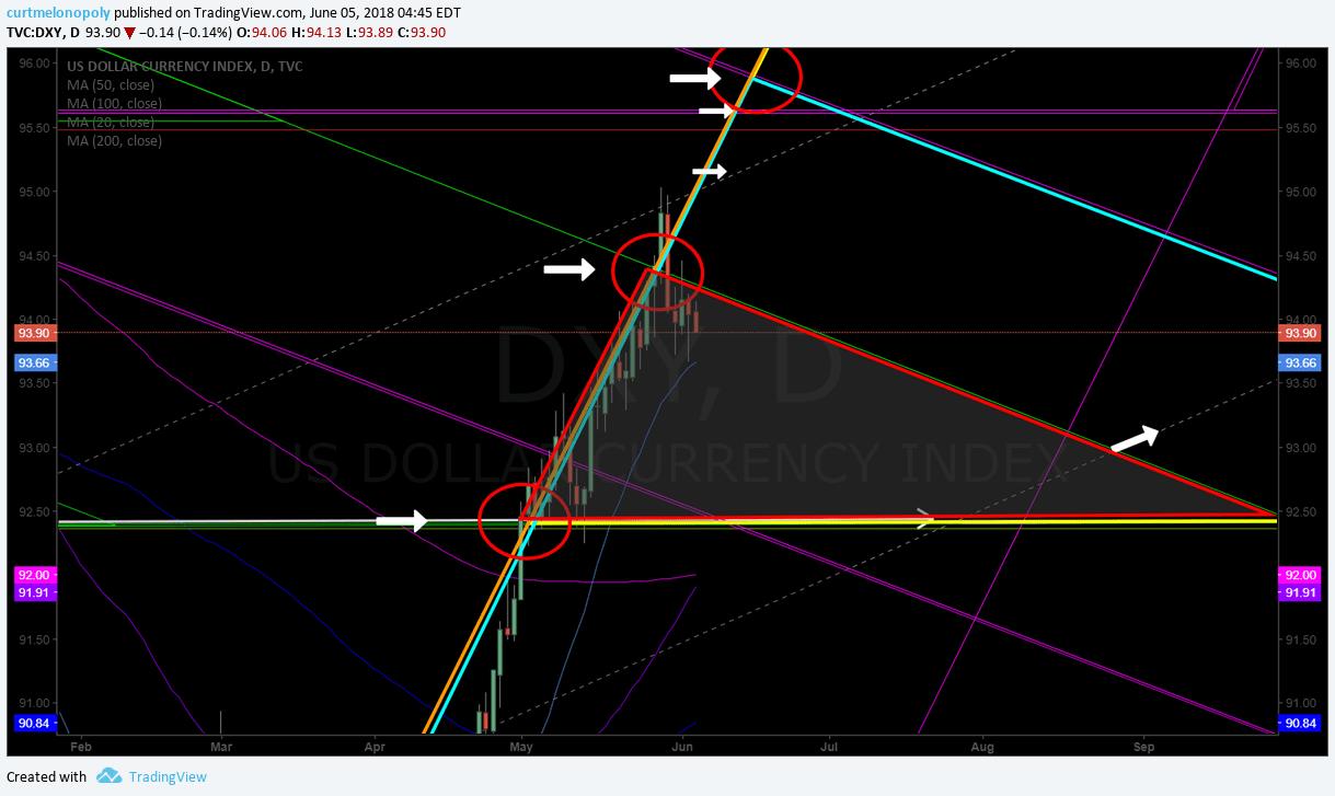 USD, DXY, chart, algorithm