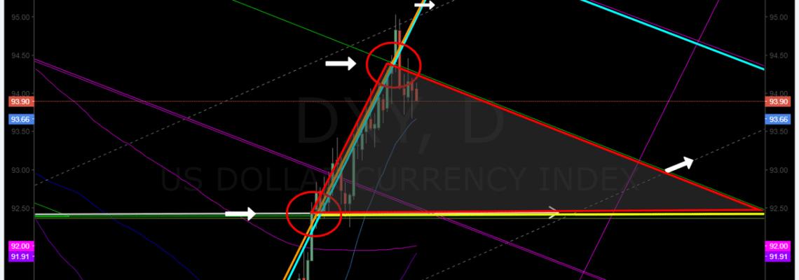 DXY, US, Dollar, Chart, Algorithm