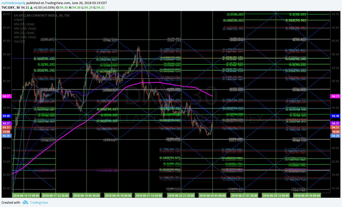 US Dollar, Algorithm, $DXY