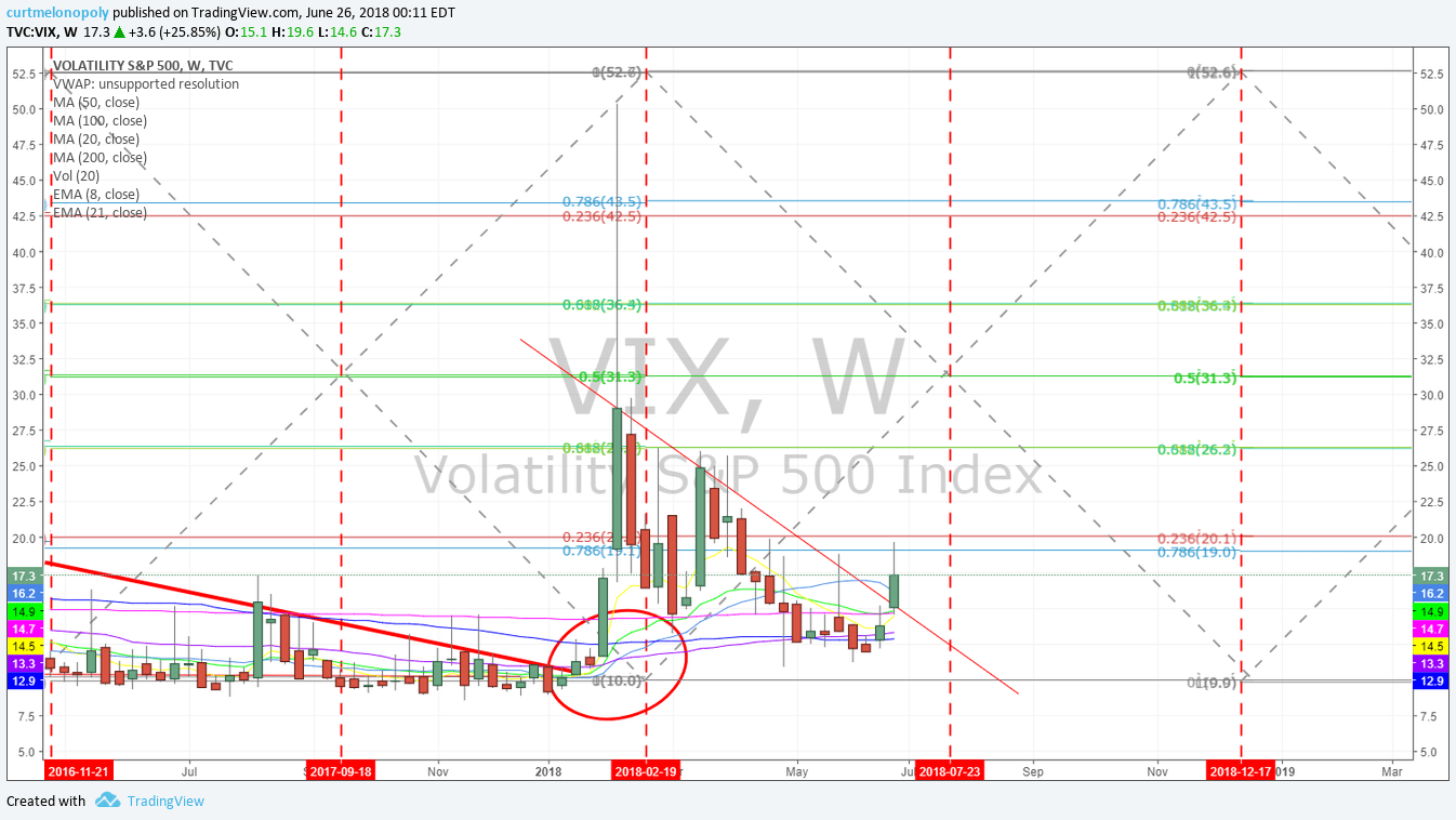 VIX, Weekly, Chart