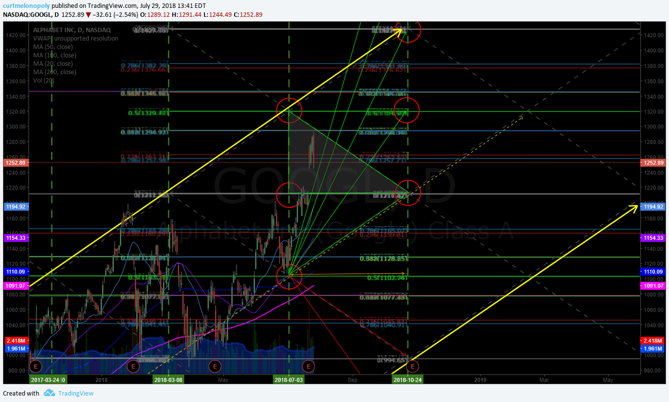 $GOOGL, swing, trading, earnings, chart