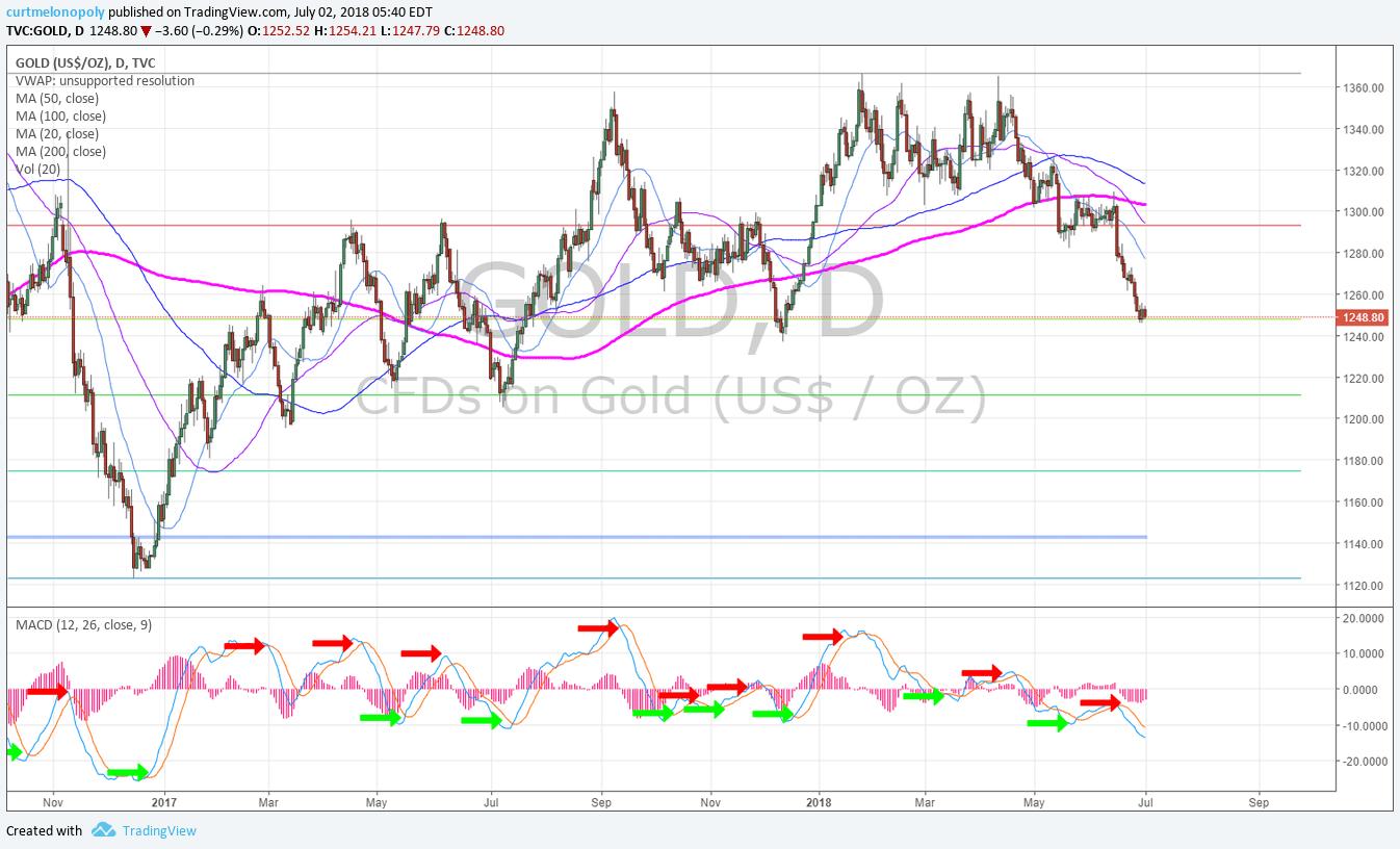 GOLD, daily, chart, MACD