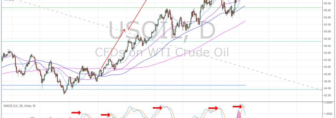 OIL, Daily, Chart, MACD, trading, plan, premarket