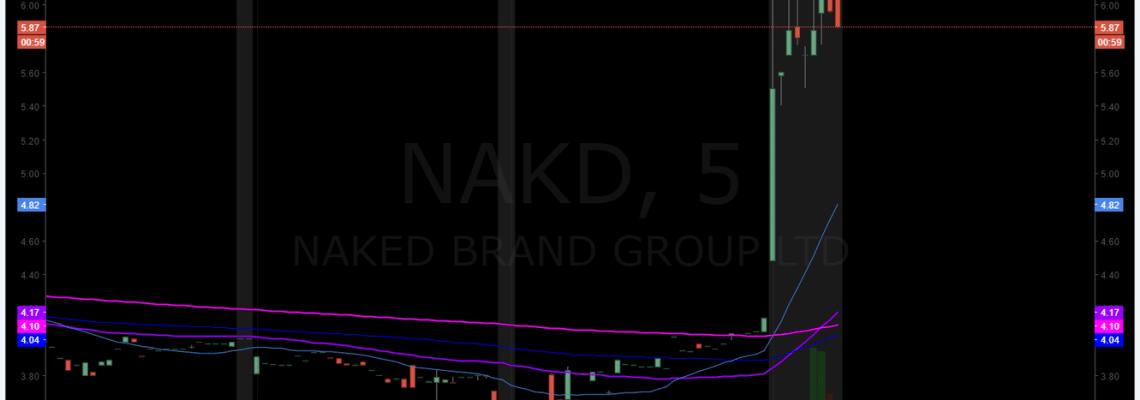 $NAKD, premarket, trading, plan, NAKED BRANDS