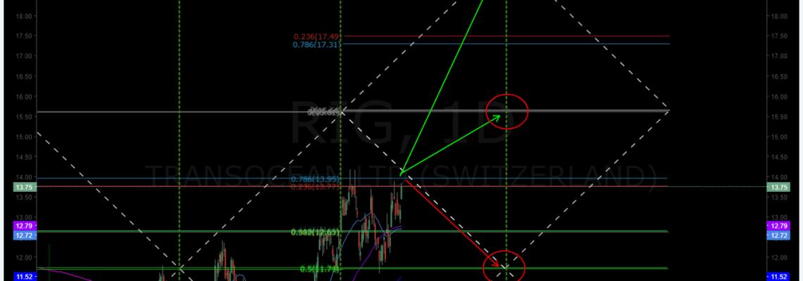 RIG, Transocean, swing trading, chart. premarket, trading plan