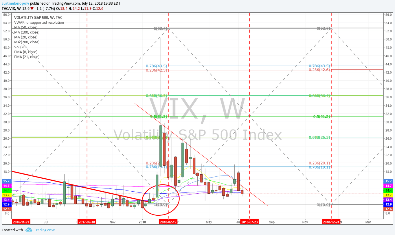 VIX, Volatility, weekly, time cycle