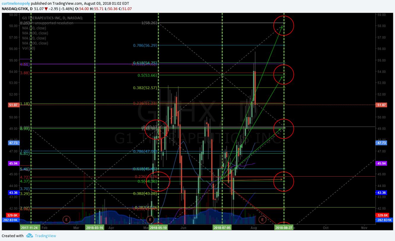 $GTHX, swingtrade, chart