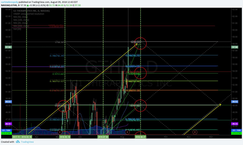 GTHX, Trading, chart, swing