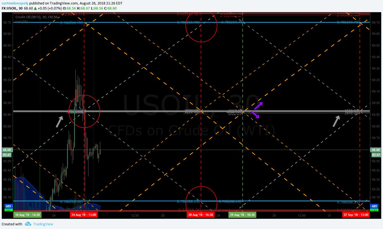 Oil, algorithm, crude, trading, chart