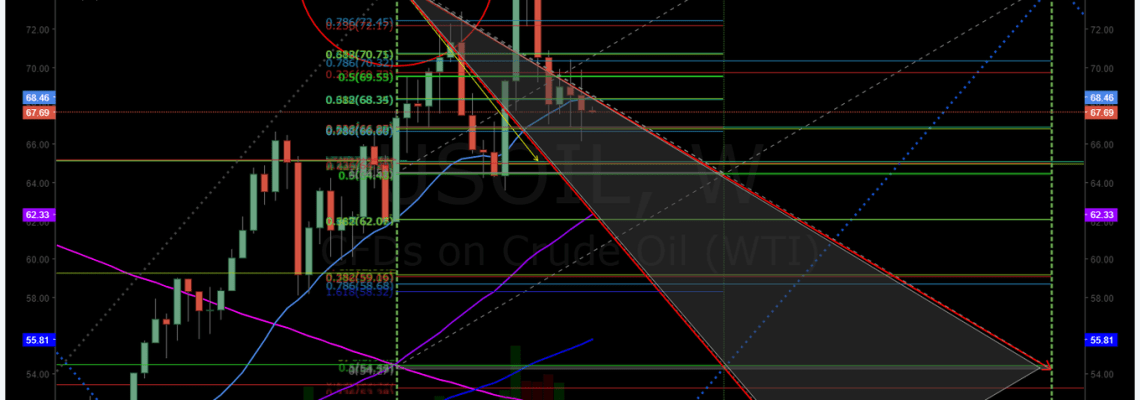 Oil, weekly, chart, algorithm, model