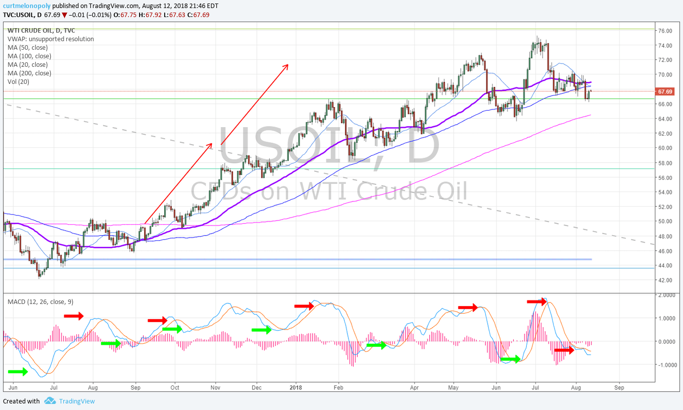 oil, daily, chart, 50MA, MACD