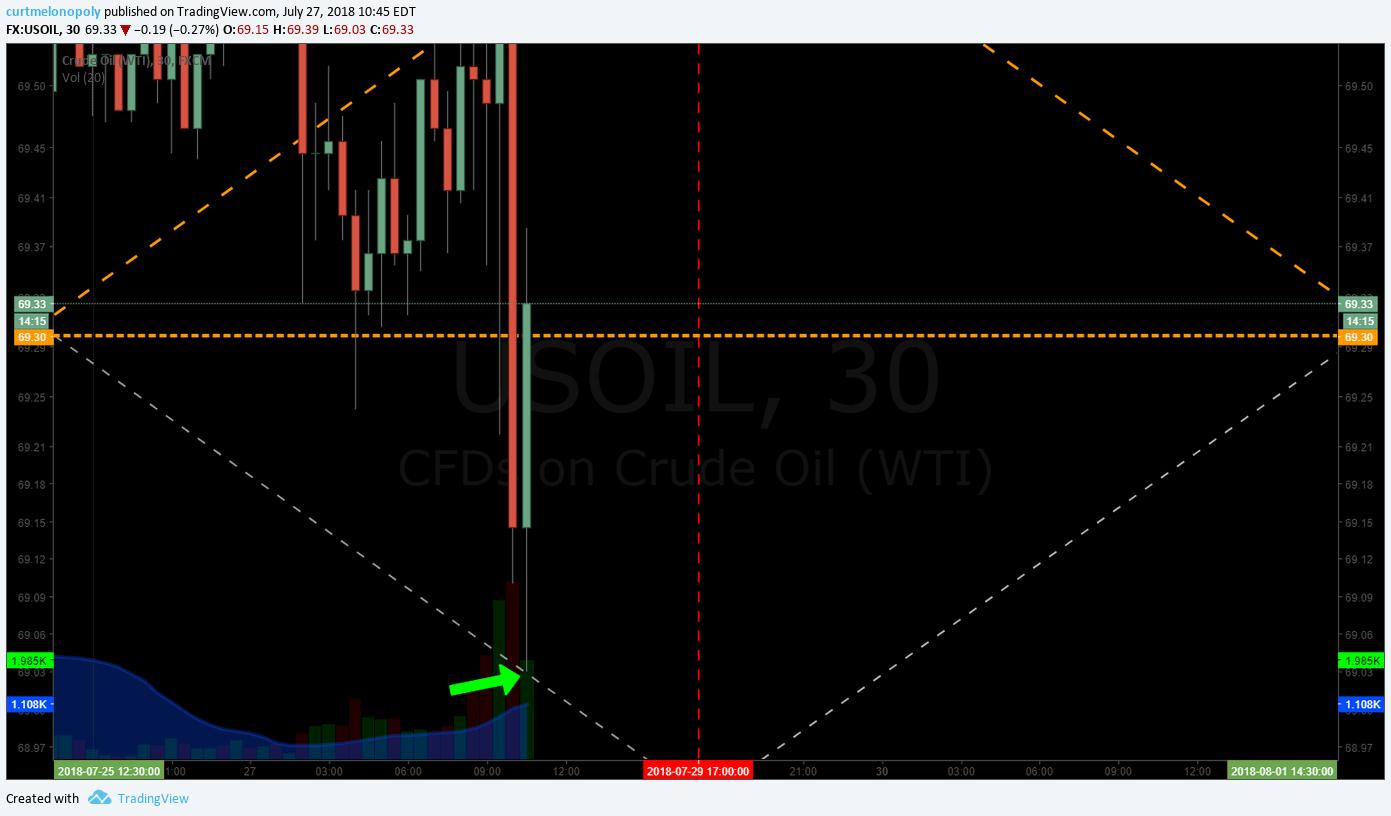 EPIC, Oil, Algorithm, Chart, Trading