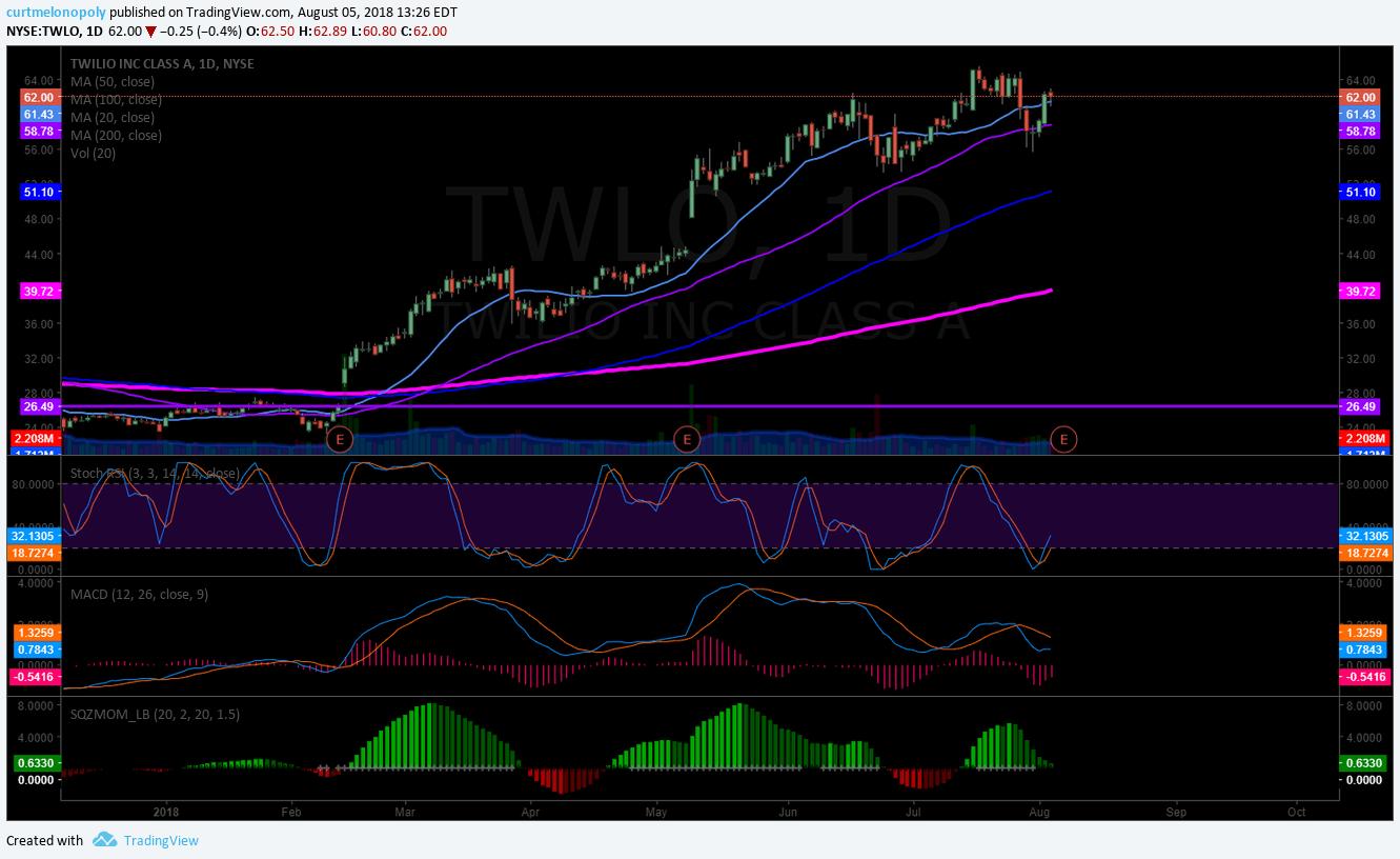 TWILIO, chart, $TWLO