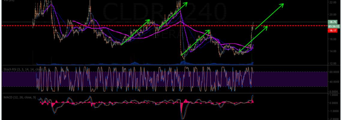 CLDR, Cloudera, premarket, trading, plan