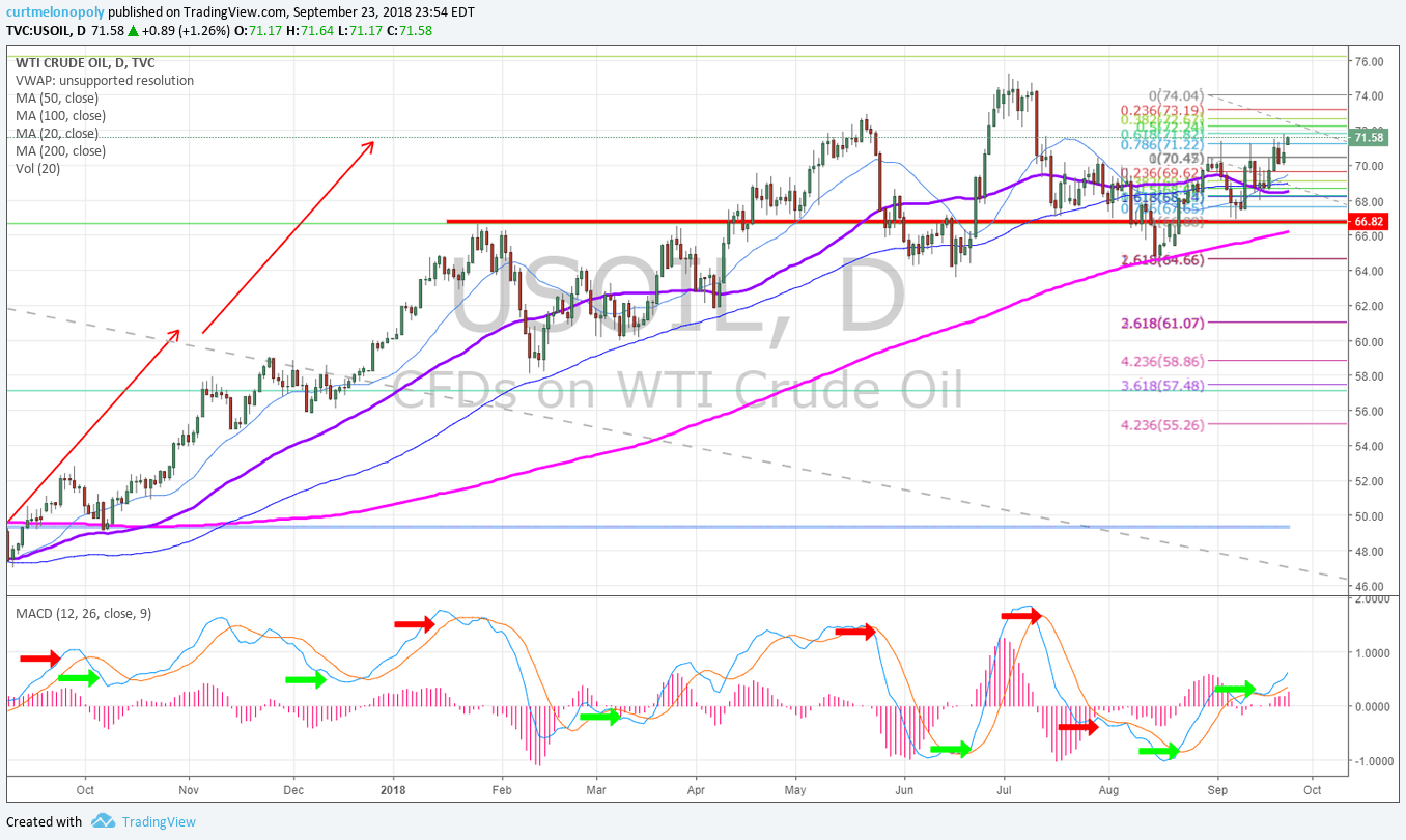 crude, oil, daily, chart, WTI, USOIL, USO, CL_F