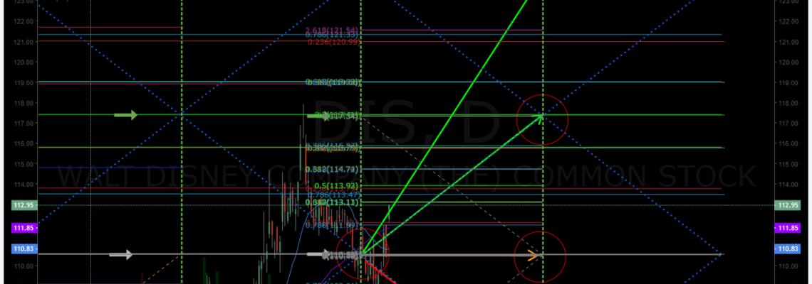 $DIS, trading, plan, trade, alert, premarket
