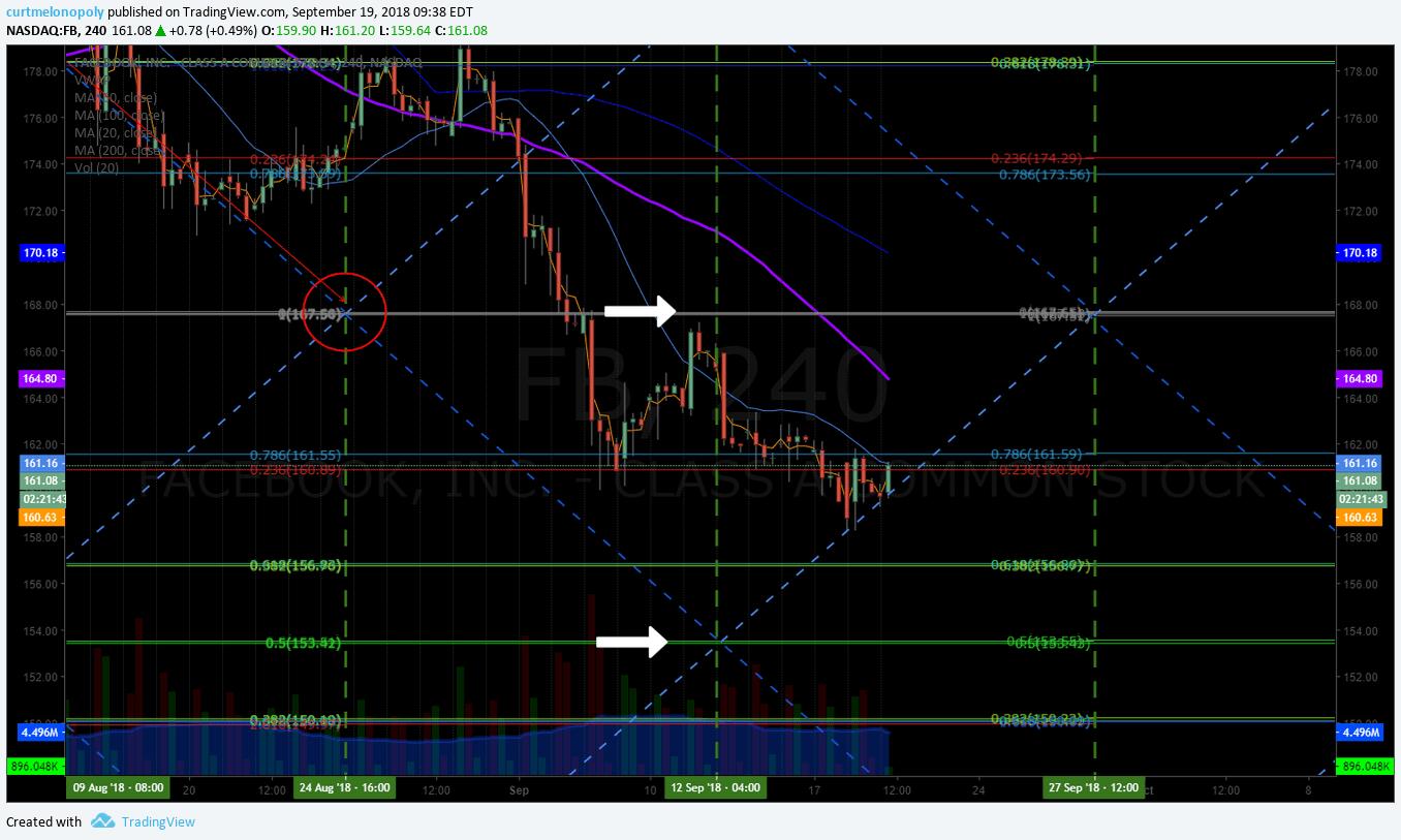 $FB, trading, plan, alert, chart