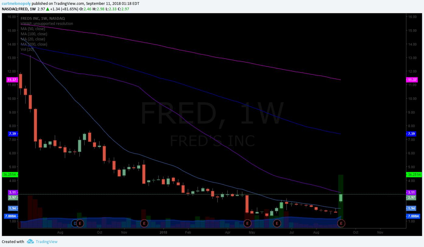 FRED, premarket, stock, chart