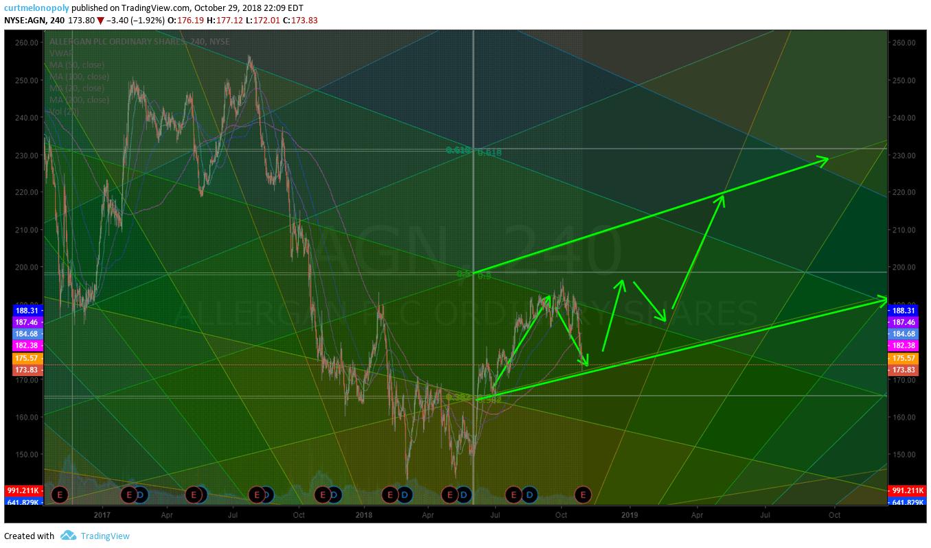 AGN, swingtrading, chart